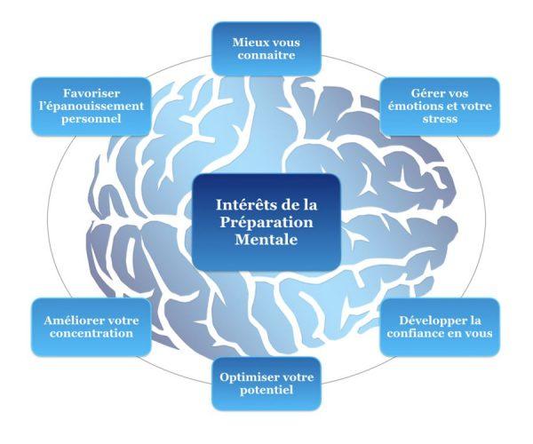 Pourquoi faire appel à la préparation mentale